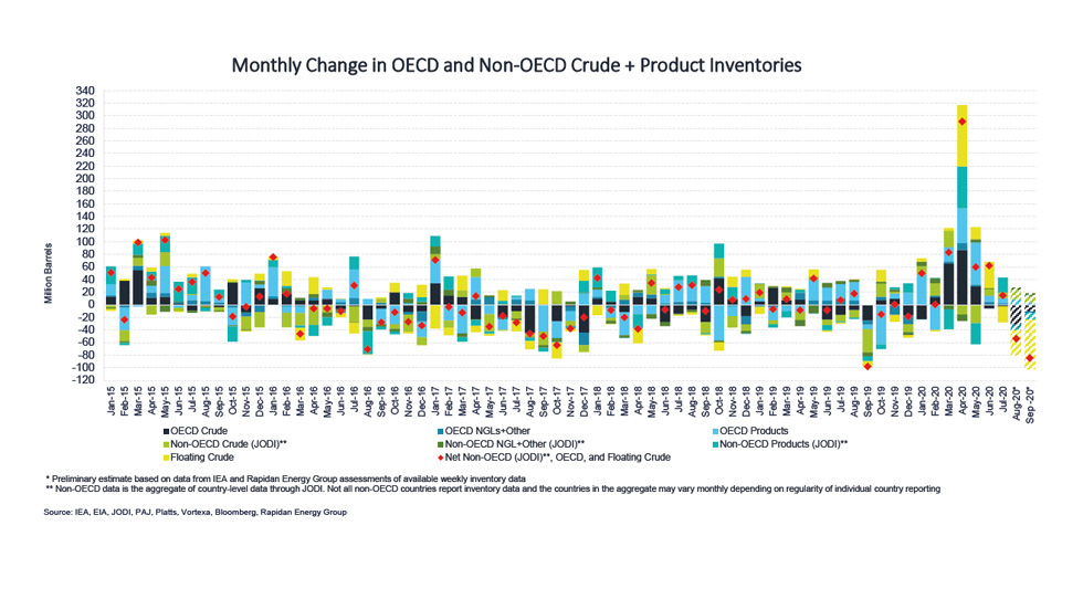 Chart: Monthly Change in OECD and Non-OECD Crude + Product Inventories