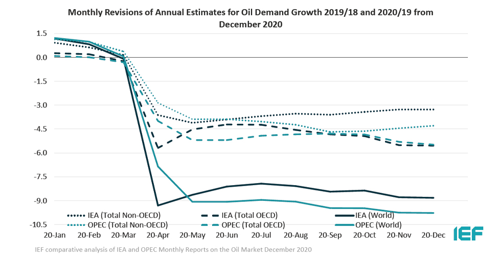 Chart: Monthly Revisions of Annual Estimates for Oil Demand Growth