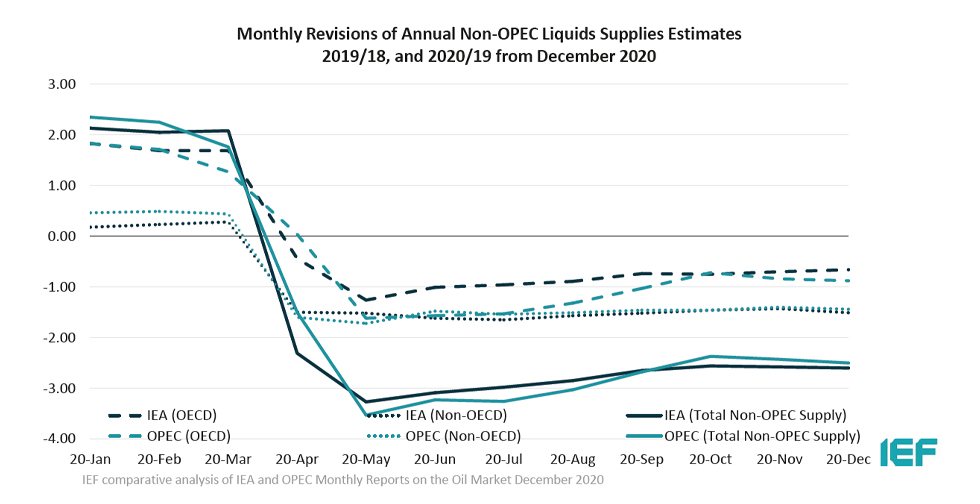 Chart: Monthly Revisions of Annual Non-OPEC Liquids Supplies Estimates