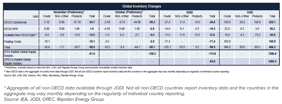 Table: Global Inventory Changes