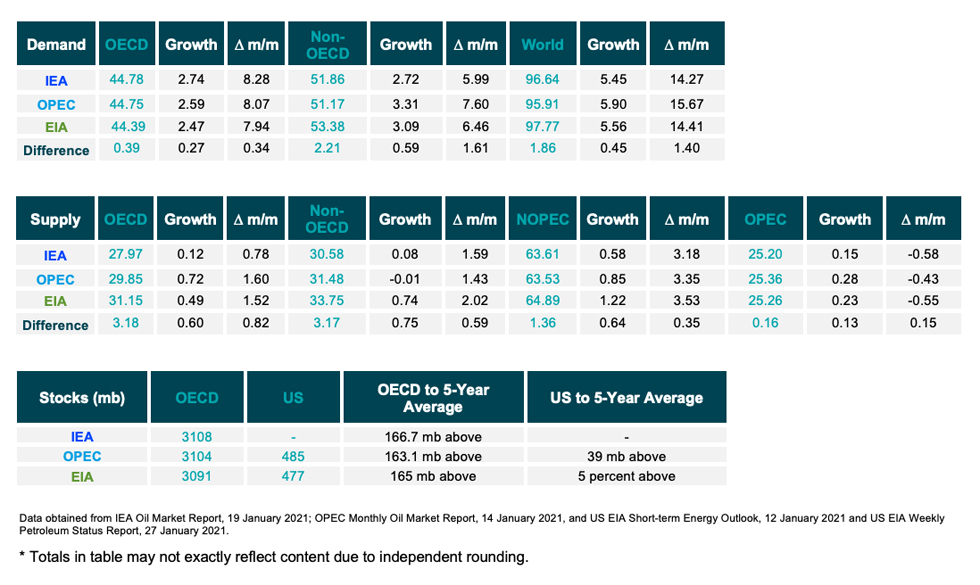 Table: Snapshot of demand, supply and stocks