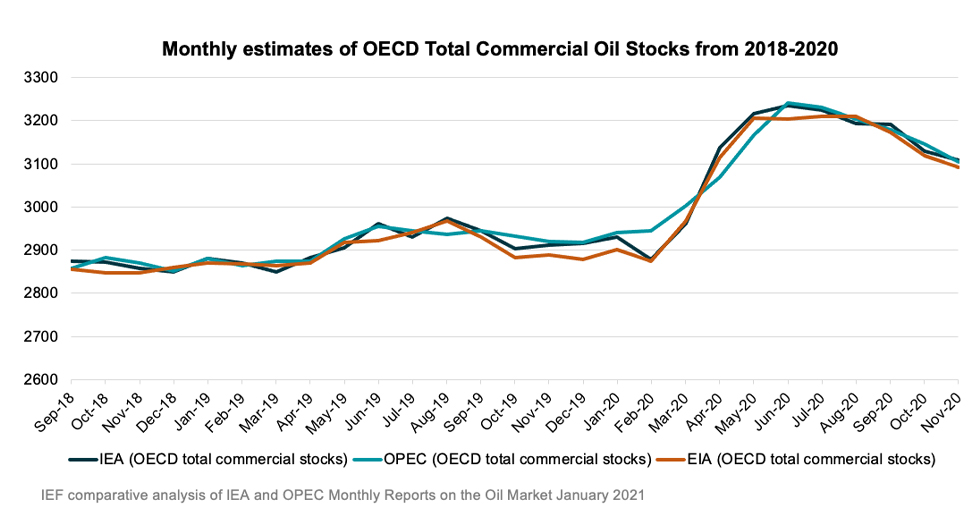 Chart: Monthly estimates of OECD Total Commercial Oil Stocks