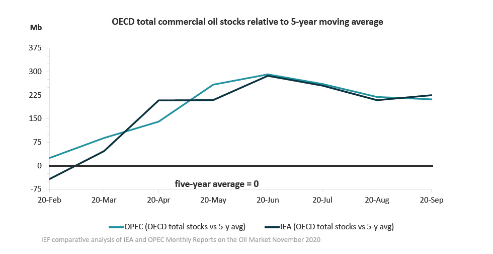Chart: OECD total commercial oil stocks relative to 5-year moving average