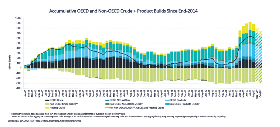 Chart: Accumulative OECD and Non-OECD Crude + Product Builds Since End-2014
