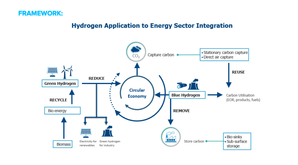 Infographic: Hydrogen Application to Energy Sector Integration